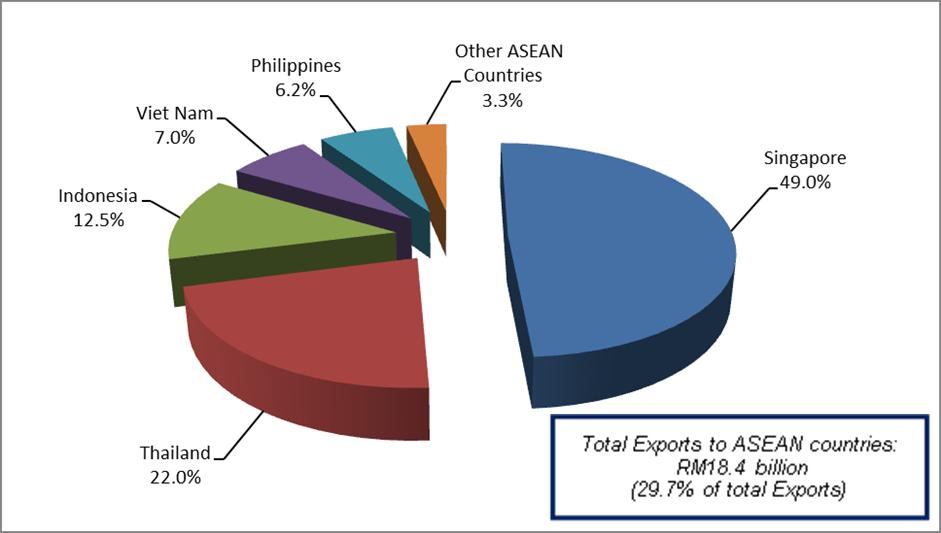 Singapore Import Export Statistics 2016 – Best Import 2017