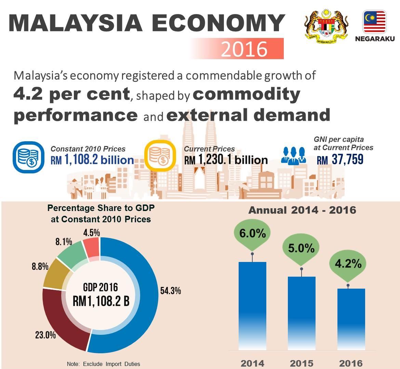 the growing economy of malaysia