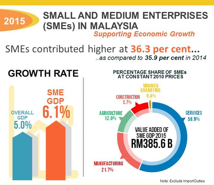 role of smes in economies including malaysia economics essay 2016-4-5  smes, including microenterprises, contributed 591% of nominal gross domestic product (gdp) in indonesia in 2012, a figure that is gradually increasing (figure 1) smes and microenterprises in thailand contributed 370% of nominal gdp in 2012.