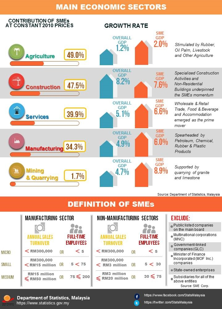performance in sme in malaysia The study shed new light on smes performance through this adoption the  results  as for malaysia, the definition of sme is that the sales turnover for the.