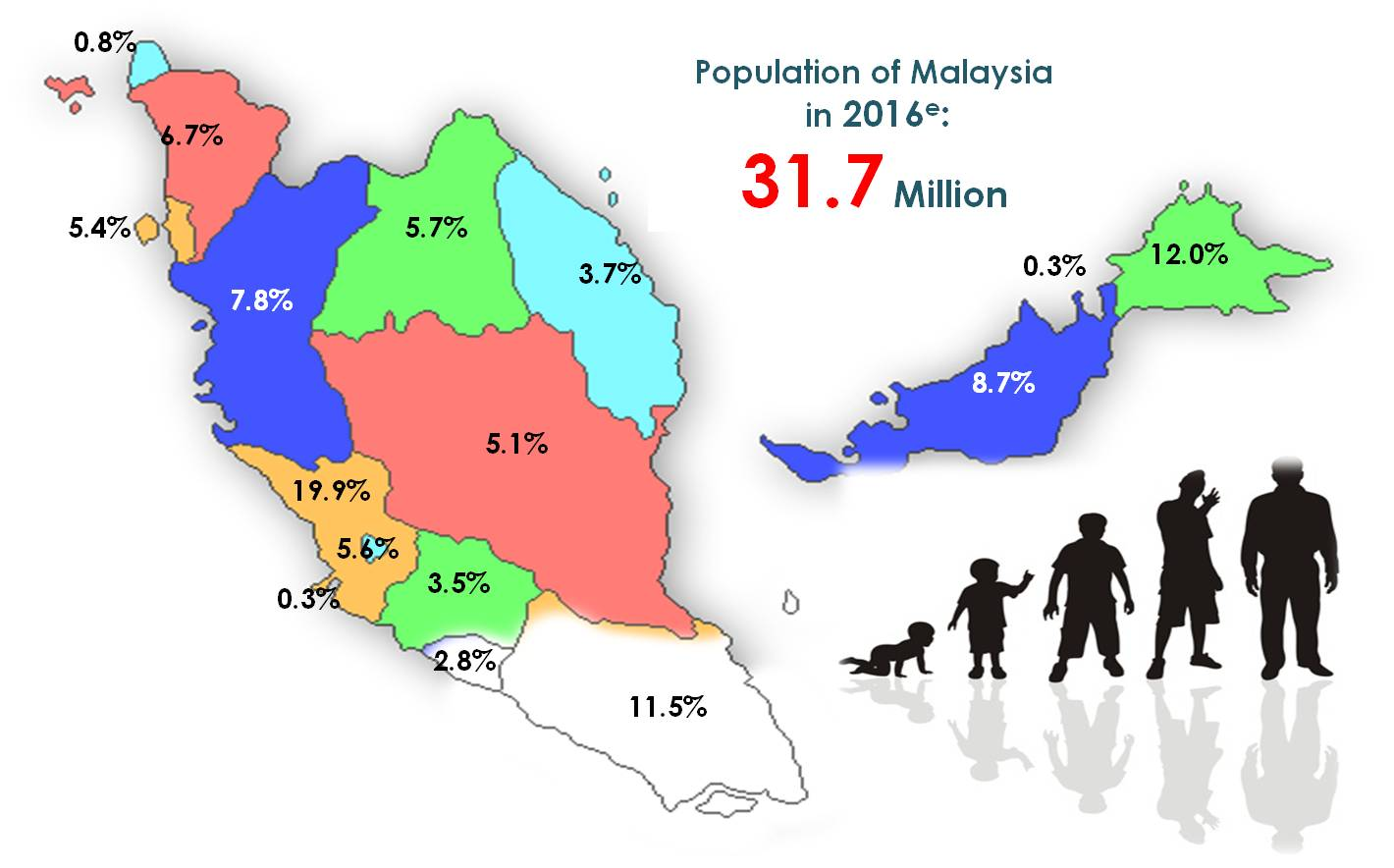 malaysia population The total population was 283 million of which 918 per cent were malaysian  citizens and 82 per cent were non-citizens malaysian citizens consist of the  ethnic.