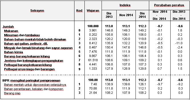 Laporan Import Malaysia 2004 Hingga 2014