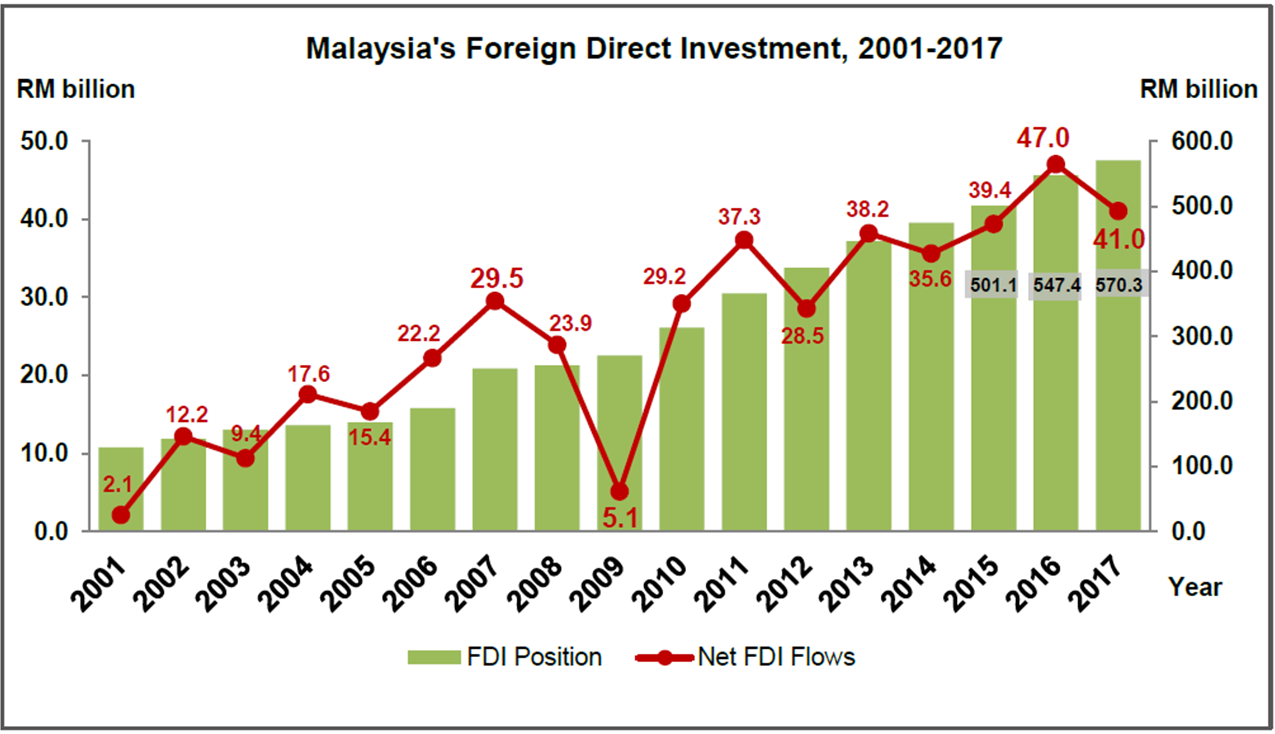 foreign direct investment statistics in malaysia real jinnat
