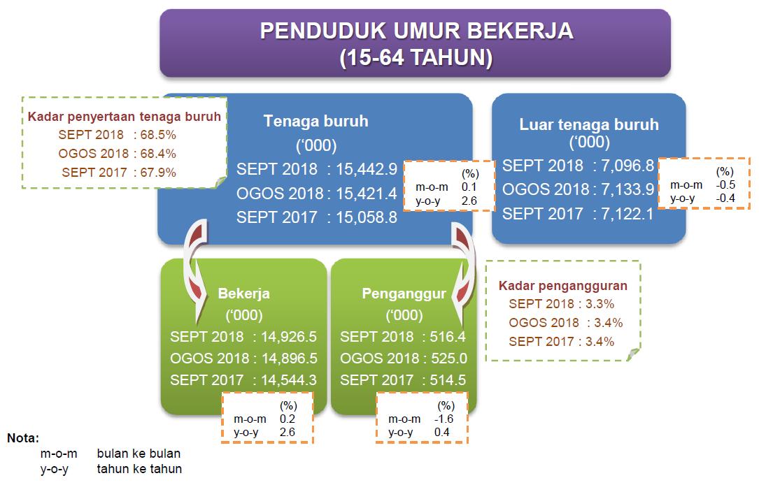 Portal Rasmi Jabatan Perangkaan Malaysia