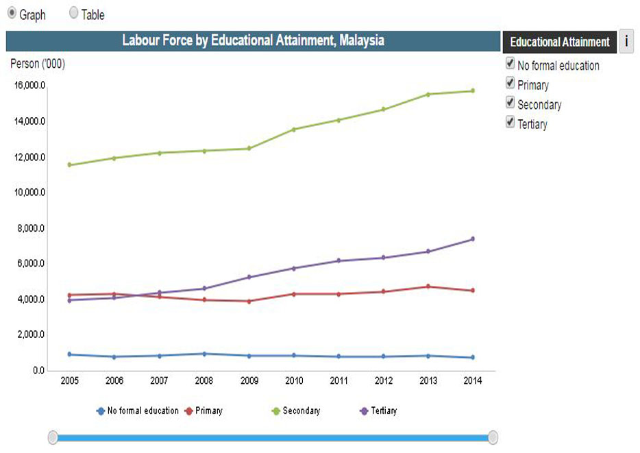 Labour Force by Educational Attainment and State