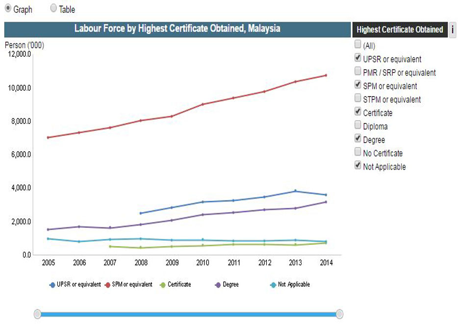 Labour Force by Highest Certificate Obtained and State