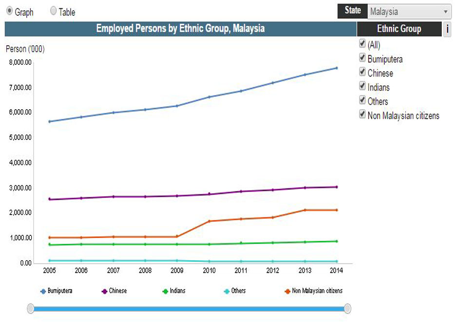 Employed Persons by Ethnic Group and State