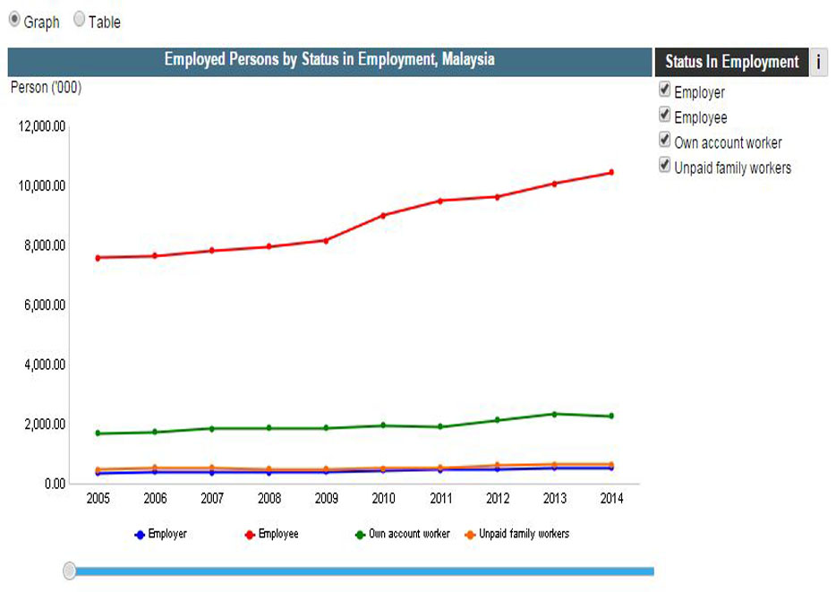 Employed Persons by Status in Employment and State