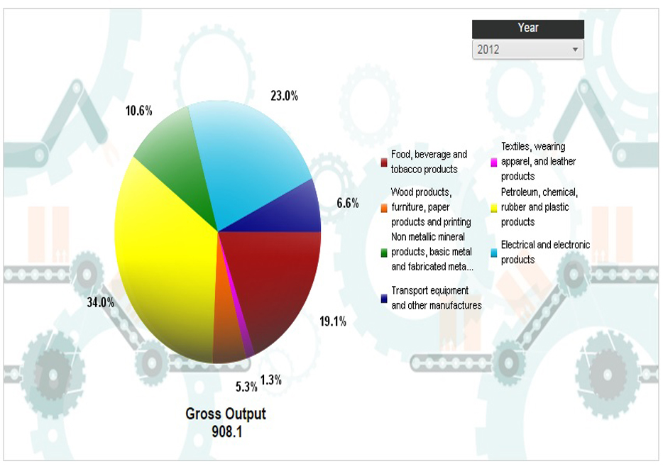 Contribution of the Gross Output in Manufacturing Industries by Subsector