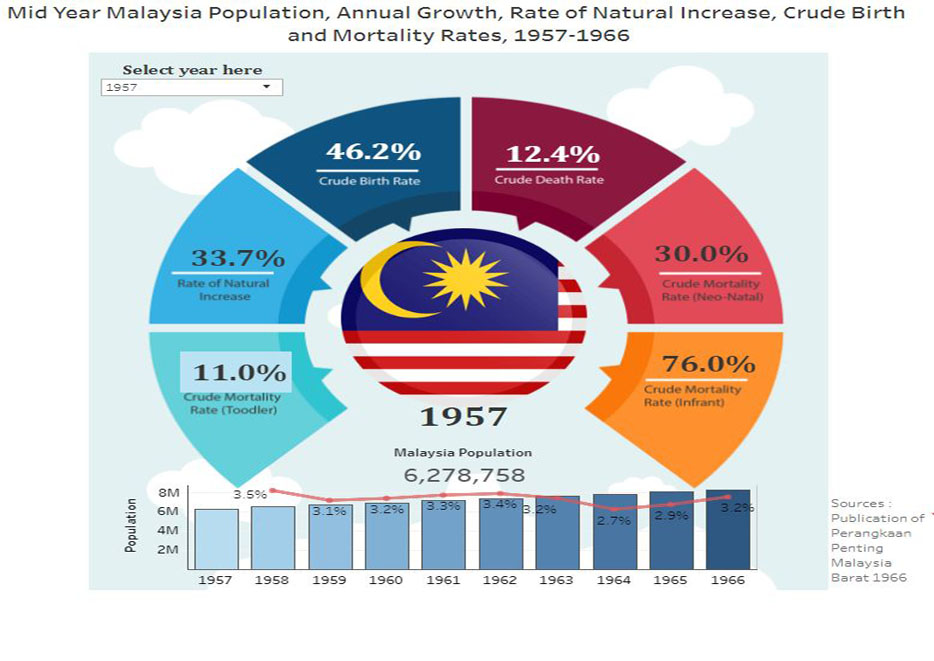 Mid Year Malaysia Population, Annual Growth, Rate of Natural Increase, Crude Birth and Mortality Rates, 1957-1966