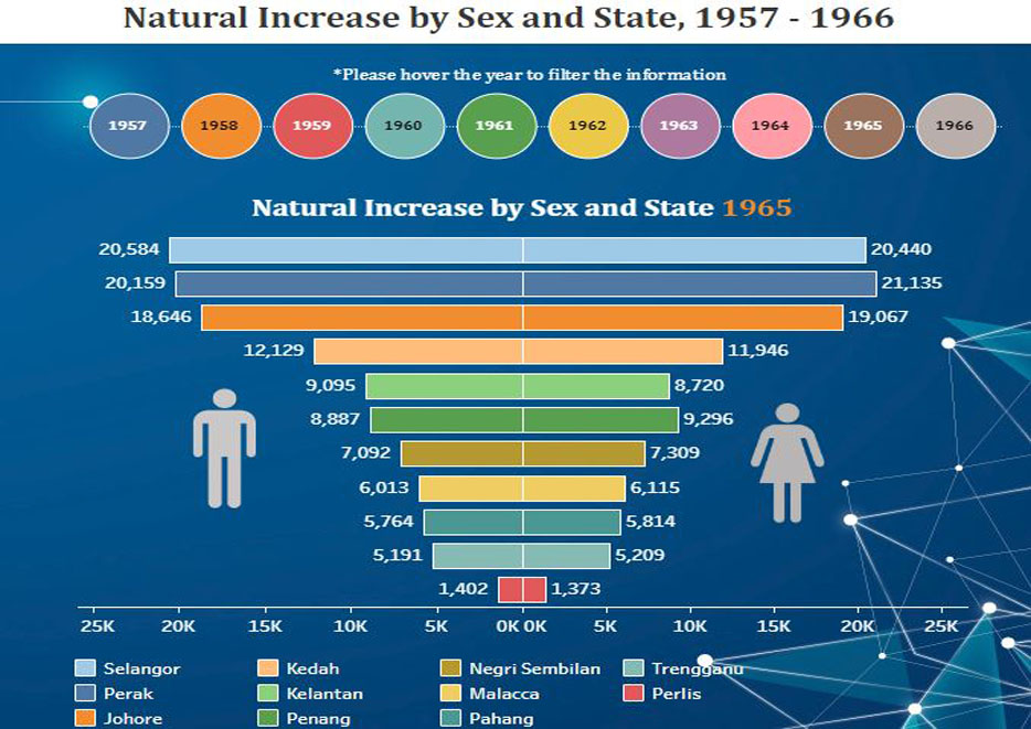 Natural Increase by Sex and State, 1957 - 1966