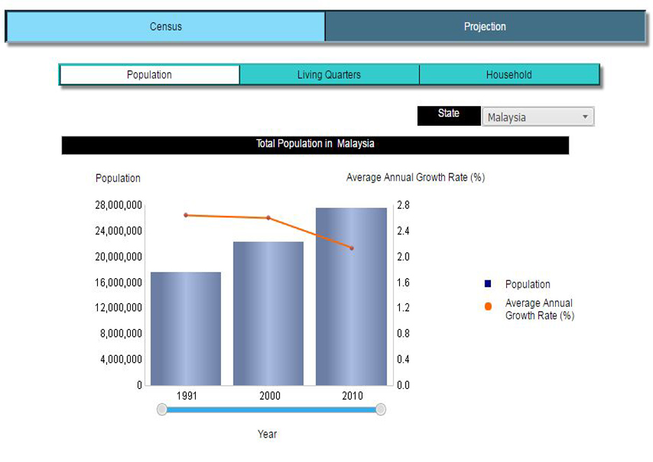 Population, living quarters and household in Malaysia